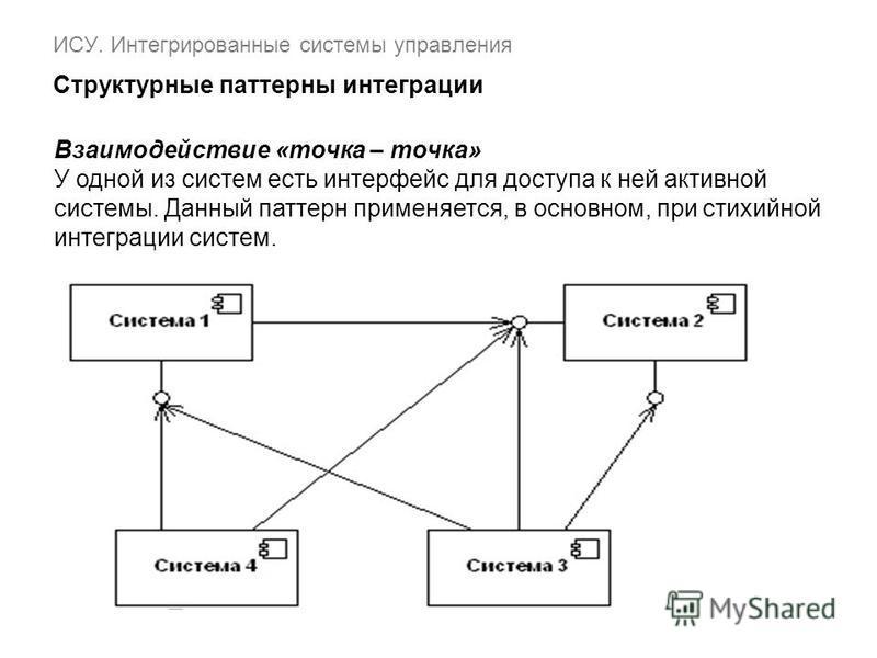 ИСУ. Интегрированные системы управления Структурные паттерны интеграции Взаимодействие «точка – точка» У одной из систем есть интерфейс для доступа к ней активной системы. Данный паттерн применяется, в основном, при стихийной интеграции систем.