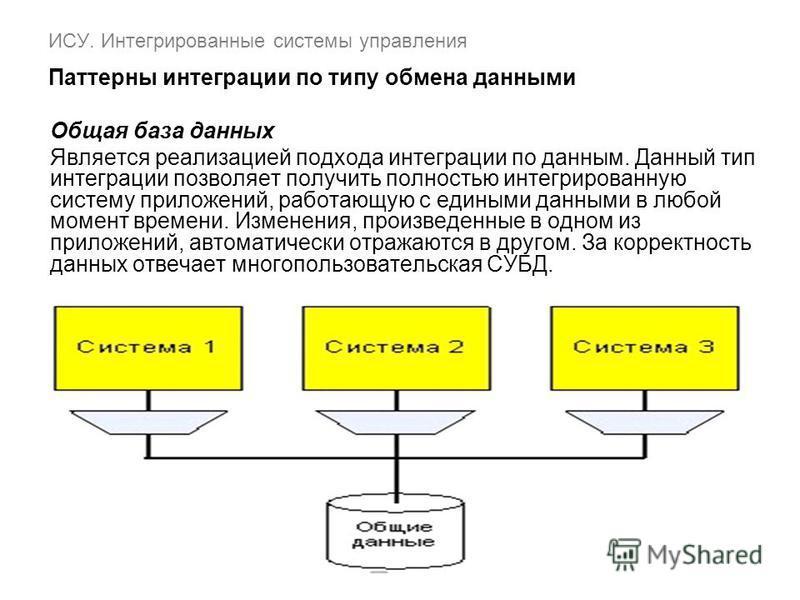 ИСУ. Интегрированные системы управления Паттерны интеграции по типу обмена данными Общая база данных Является реализацией подхода интеграции по данным. Данный тип интеграции позволяет получить полностью интегрированную систему приложений, работающую