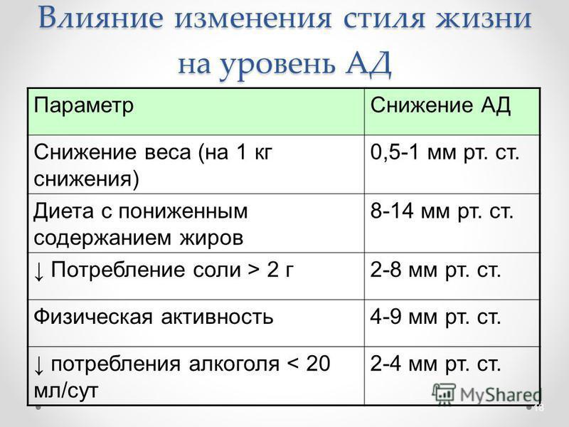 Влияние изменения стиля жизни на уровень АД Параметр Снижение АД Снижение веса (на 1 кг снижения) 0,5-1 мм рт. ст. Диета с пониженным содержанием жиров 8-14 мм рт. ст. Потребление соли > 2 г 2-8 мм рт. ст. Физическая активность 4-9 мм рт. ст. потребл