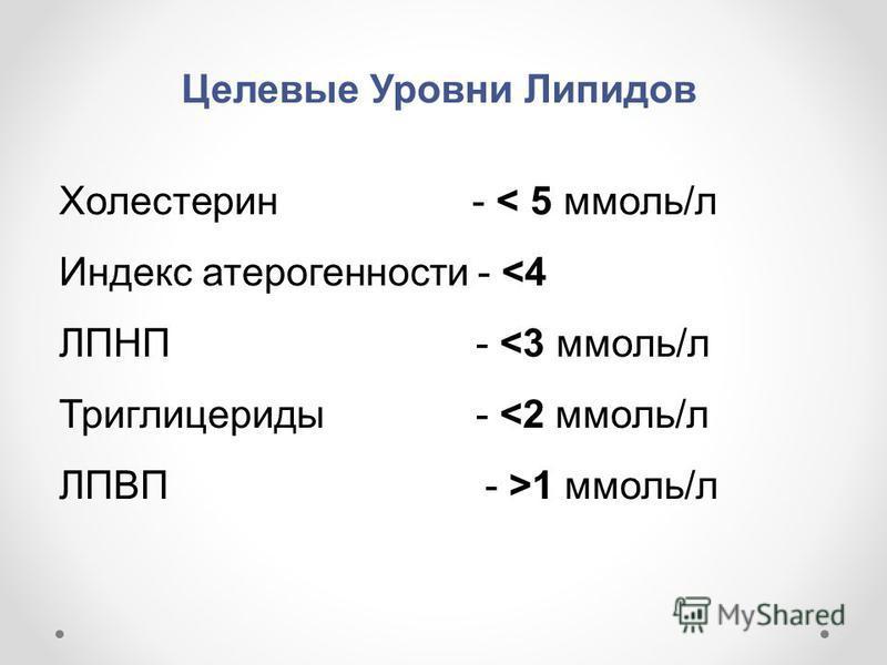 Целевые Уровни Липидов Холестерин - < 5 ммоль/л Индекс атерогенности - <4 ЛПНП - <3 ммоль/л Триглицериды - <2 ммоль/л ЛПВП - >1 ммоль/л