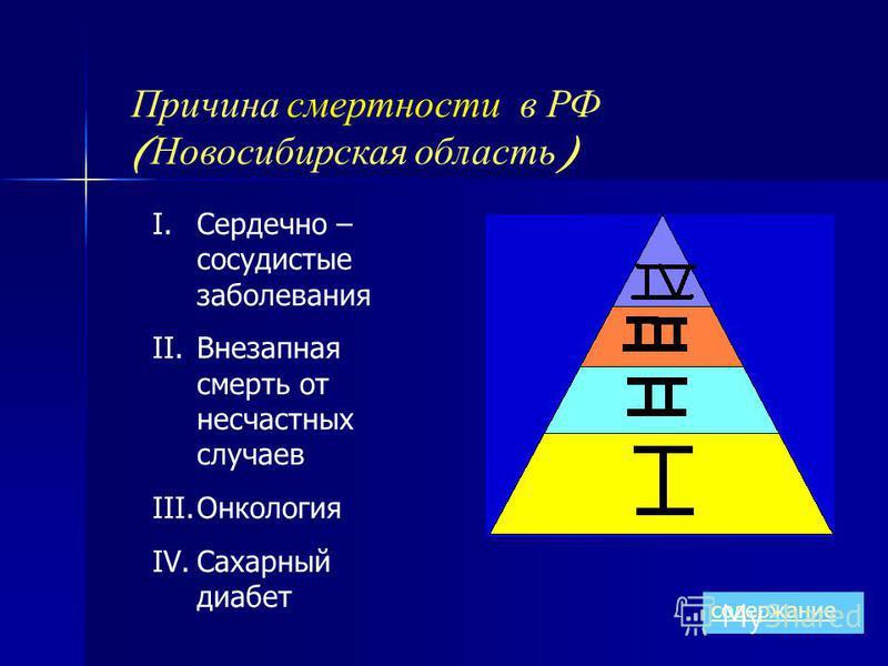 Причина смертности в РФ ( Новосибирская область ) I.Сердечно – сосудистые заболевания II.Внезапная смерть от несчастных случаев III.Онкология IV.Сахарный диабет содержание