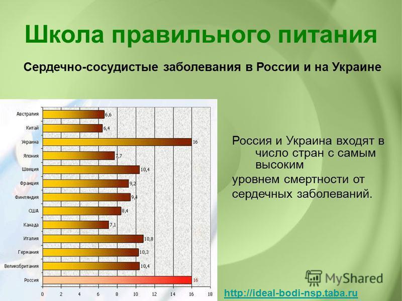 Россия и Украина входят в число стран с самым высоким уровнем смертности от сердечных заболеваний. Сердечно-сосудистые заболевания в России и на Украине Школа правильного питания http://ideal-bodi-nsp.taba.ru
