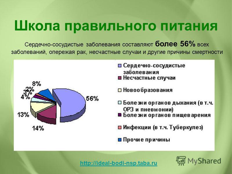 Сердечно-сосудистые заболевания составляют более 56% всех заболеваний, опережая рак, несчастные случаи и другие причины смертности Школа правильного питания http://ideal-bodi-nsp.taba.ru