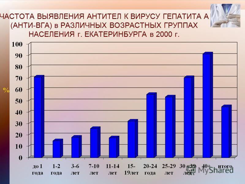 ЧАСТОТА ВЫЯВЛЕНИЯ АНТИТЕЛ К ВИРУСУ ГЕПАТИТА А (АНТИ-ВГА) в РАЗЛИЧНЫХ ВОЗРАСТНЫХ ГРУППАХ НАСЕЛЕНИЯ г. ЕКАТЕРИНБУРГА в 2000 г.