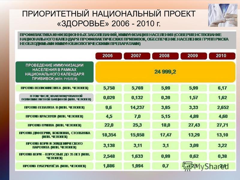 ПРИОРИТЕТНЫЙ НАЦИОНАЛЬНЫЙ ПРОЕКТ «ЗДОРОВЬЕ» 2006 - 2010 г.