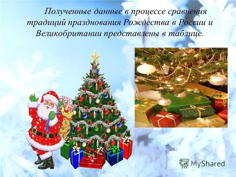 Полученные данные в процессе сравнения традиций празднования Рождества в России и Великобритании представлены в таблице.