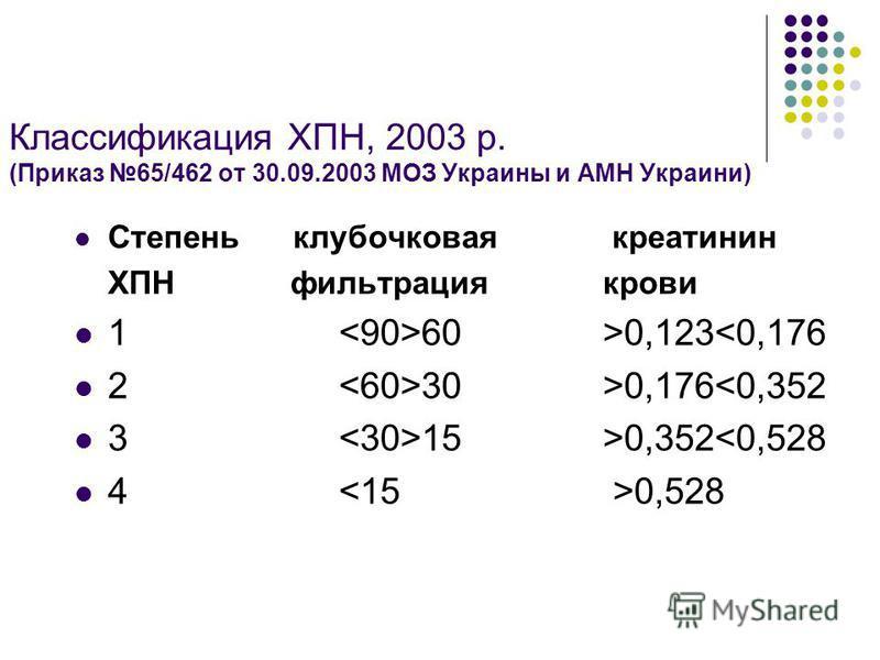 Классификация ХПН, 2003 р. (Приказ 65/462 от 30.09.2003 МОЗ Украины и АМН Украини) Степень клубочковая креатинин ХПН фильтрация крови 1 60>0,123<0,176 2 30 >0,176<0,352 3 15 >0,352<0,528 4 0,528
