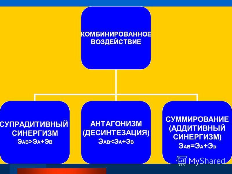 КОМБИНИРОВАННОЕ ВОЗДЕЙСТВИЕ СУПРАДИТИВНЫЙ СИНЕРГИЗМ ЭАВ>ЭА+ЭВ АНТАГОНИЗМ (ДЕСИНТЕЗАЦИЯ) ЭАВ<ЭА+ЭВ СУММИРОВАНИЕ (АДДИТИВНЫЙ СИНЕРГИЗМ) ЭАВ=ЭА+Э В