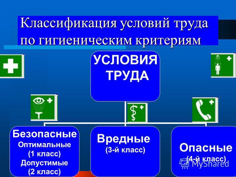 Классификация условий труда по гигиеническим критериям УСЛОВИЯ ТРУДА Безопасные Оптимальные (1 класс) Допустимые (2 класс) Вредные (3-й класс)Опасные (4-й класс)