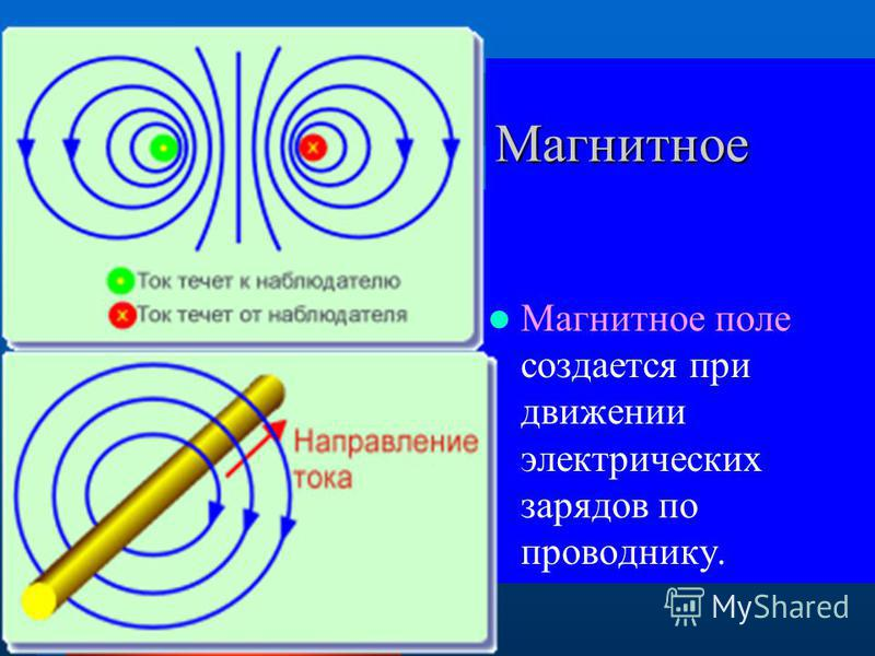 Магнитное поле Магнитное поле Магнитное поле создается при движении электрических зарядов по проводнику.