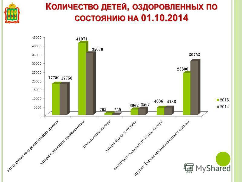 К ОЛИЧЕСТВО ДЕТЕЙ, ОЗДОРОВЛЕННЫХ ПО СОСТОЯНИЮ НА 01.10.2014
