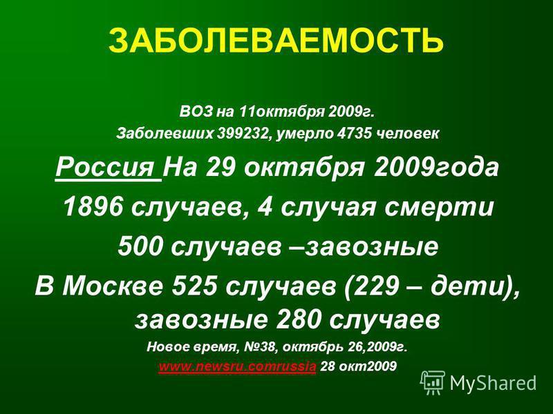 ЗАБОЛЕВАЕМОСТЬ ВОЗ на 11 октября 2009 г. Заболевших 399232, умерло 4735 человек Россия На 29 октября 2009 года 1896 случаев, 4 случая смерти 500 случаев –завозные В Москве 525 случаев (229 – дети), завозные 280 случаев Новое время, 38, октябрь 26,200