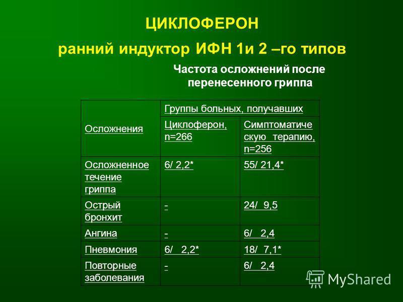 ЦИКЛОФЕРОН ранний индуктор ИФН 1 и 2 –го типов Частота осложнений после перенесенного гриппа Осложнения Группы больных, получавших Циклоферон, n=266 Симптоматиче скую терапию, n=256 Осложненное течение гриппа 6/ 2,2*55/ 21,4* Острый бронхит -24/ 9,5