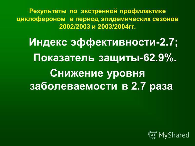 Результаты по экстренной профилактике циклофероном в период эпидемических сезонов 2002/2003 и 2003/2004 гг. Индекс эффективности-2.7; Показатель защиты-62.9%. Снижение уровня заболеваемости в 2.7 раза