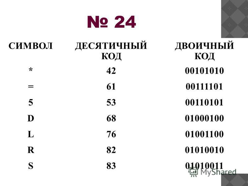 24 СИМВОЛДЕСЯТИЧНЫЙ КОД ДВОИЧНЫЙ КОД *4200101010 =6100111101 55300110101 D6801000100 L7601001100 R8201010010 S8301010011