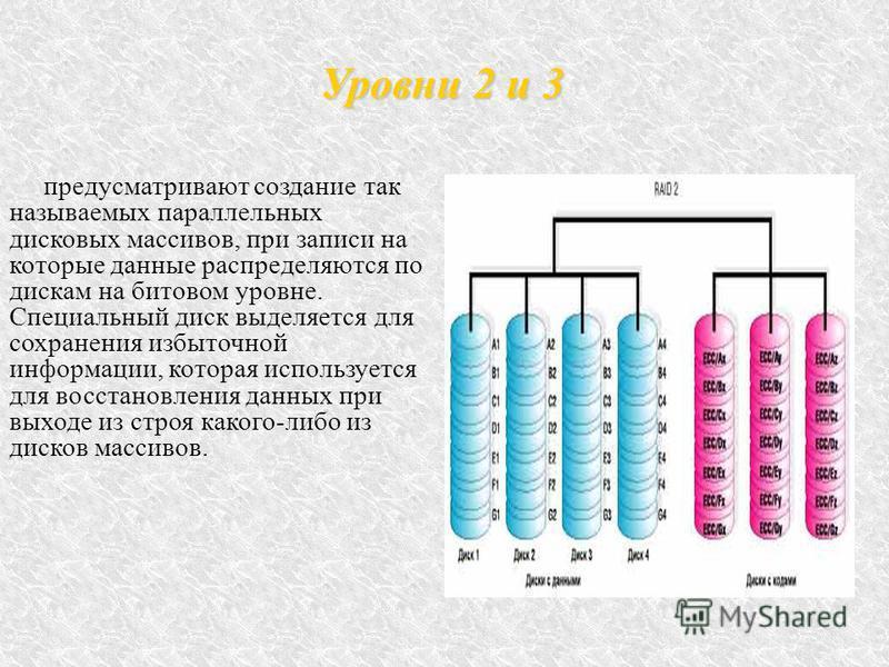 Уровни 2 и 3 предусматривают создание так называемых параллельных дисковых массивов, при записи на которые данные распределяются по дискам на битовом уровне. Специальный диск выделяется для сохранения избыточной информации, которая используется для в