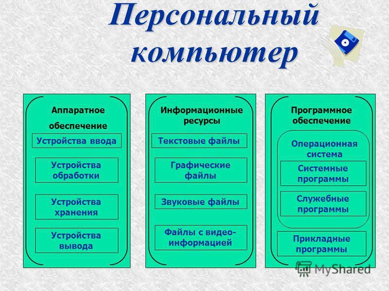 Аппаратное обеспечение Устройства ввода Устройства обработки Устройства хранения Устройства вывода Персональный компьютер Информационные ресурсы Текстовые файлы Графические файлы Звуковые файлы Файлы с видео- информацией Программное обеспечение Опера