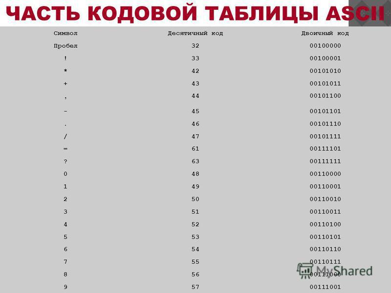 ЧАСТЬ КОДОВОЙ ТАБЛИЦЫ ASCII Символ Десятичный код Двоичный код Пробел 3200100000 !3300100001 *4200101010 +4300101011, 4400101100 -4500101101.4600101110 /4700101111 =6100111101 ?6300111111 04800110000 14900110001 25000110010 35100110011 45200110100 55