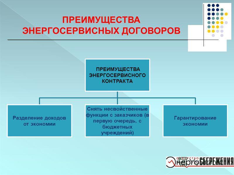 ПРЕИМУЩЕСТВА ЭНЕРГОСЕРВИСНЫХ ДОГОВОРОВ ПРЕИМУЩЕСТВА ЭНЕРГОСЕРВИСНОГО КОНТРАКТА Разделение доходов от экономии Снять несвойственные функции с заказчиков (в первую очередь, с бюджетных учреждений) Гарантирование экономии