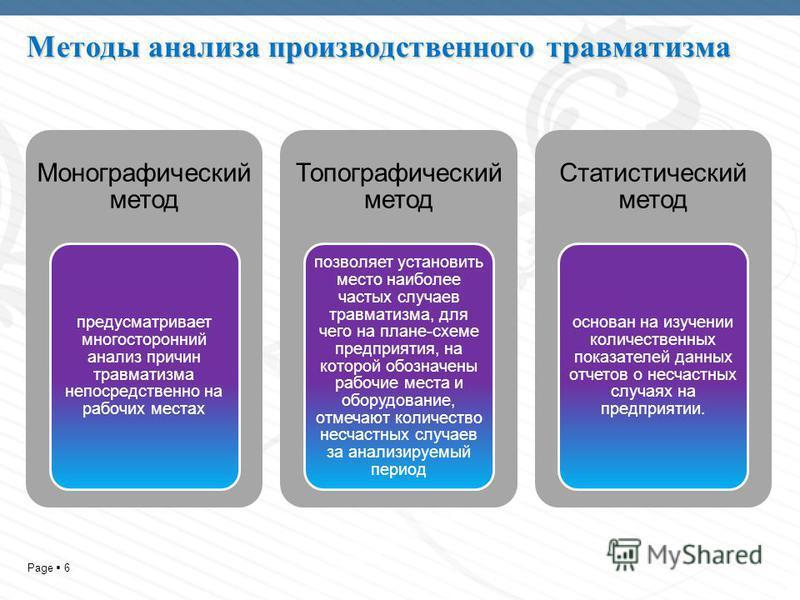 Page 6 Методы анализа производственного травматизма Монографический метод предусматривает многосторонний анализ причин травматизма непосредственно на рабочих местах Топографический метод позволяет установить место наиболее частых случаев травматизма,