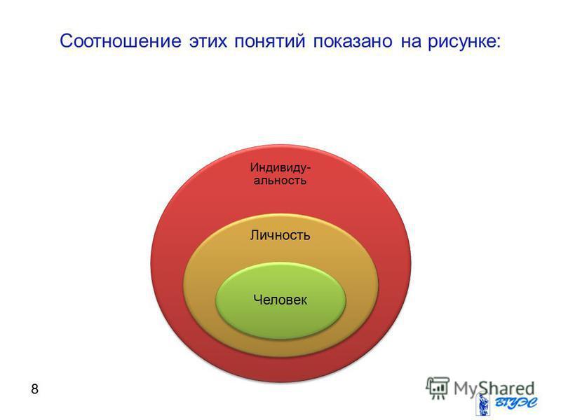Соотношение этих понятий показано на рисунке: Индивиду- альность Личность Человек 8