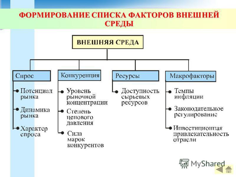 ФОРМИРОВАНИЕ СПИСКА ФАКТОРОВ ВНЕШНЕЙ СРЕДЫ