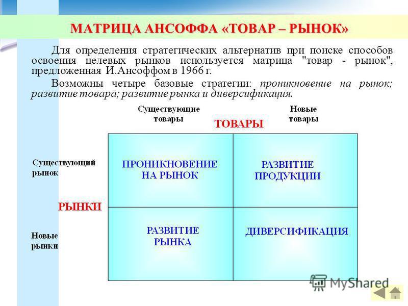 МАТРИЦА АНСОФФА «ТОВАР – РЫНОК» Для определения стратегических альтернатив при поиске способов освоения целевых рынков используется матрица