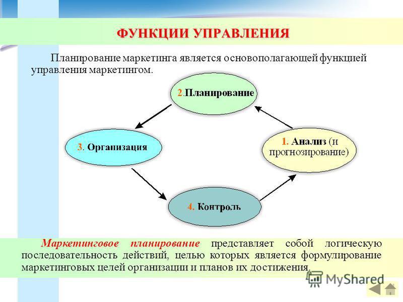 Планирование маркетинга является основополагающей функцией управления маркетингом. Маркетинговое планирование представляет собой логическую последовательность действий, целью которых является формулирование маркетинговых целей организации и планов их