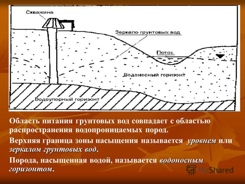 Область питания грунтовых вод совпадает с областью распространения водопроницаемых пород. уровнем зеркалом грунтовых вод Верхняя граница зоны насыщения называется уровнем или зеркалом грунтовых вод. водоносным горизонтом Порода, насыщенная водой, наз