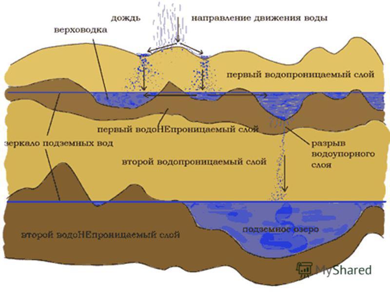 Как найти участок прорыва воды