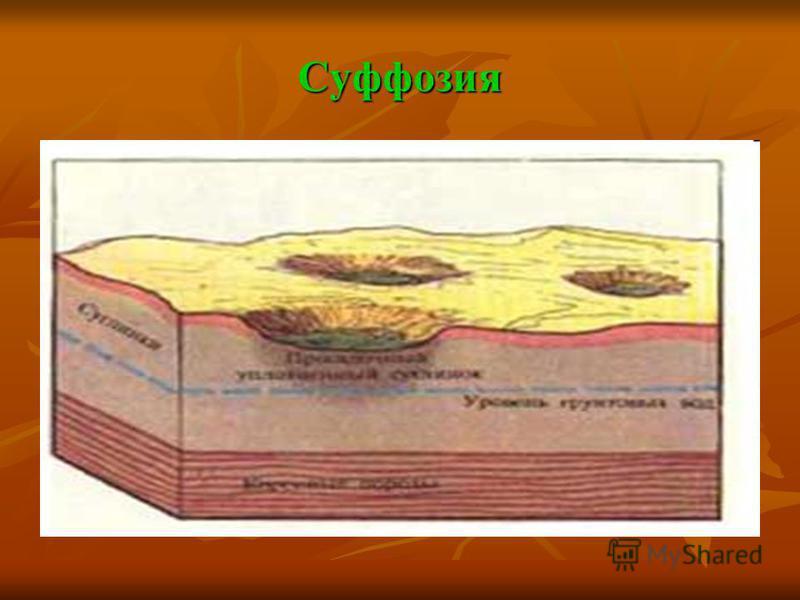Суффозия