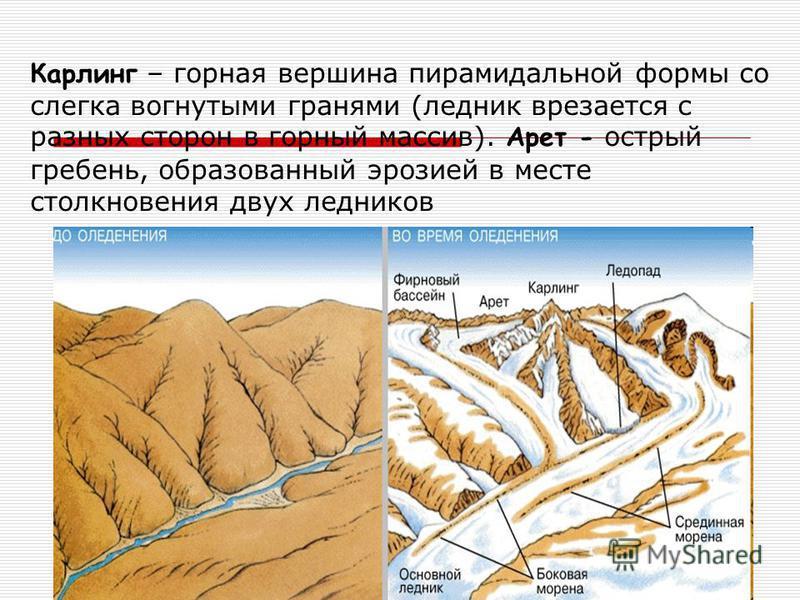 Карлинг – горная вершина пирамидальной формы со слегка вогнутыми гранями (ледник врезается с разных сторон в горный массив). Арет - острый гребень, образованный эрозией в месте столкновения двух ледников