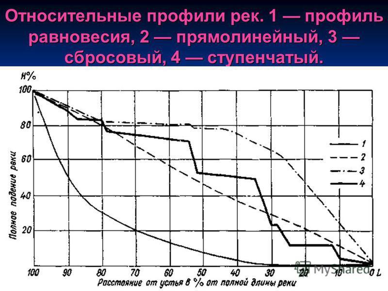 Относительные профили рек. 1 профиль равновесия, 2 прямолинейный, 3 сбросовый, 4 ступенчатый.