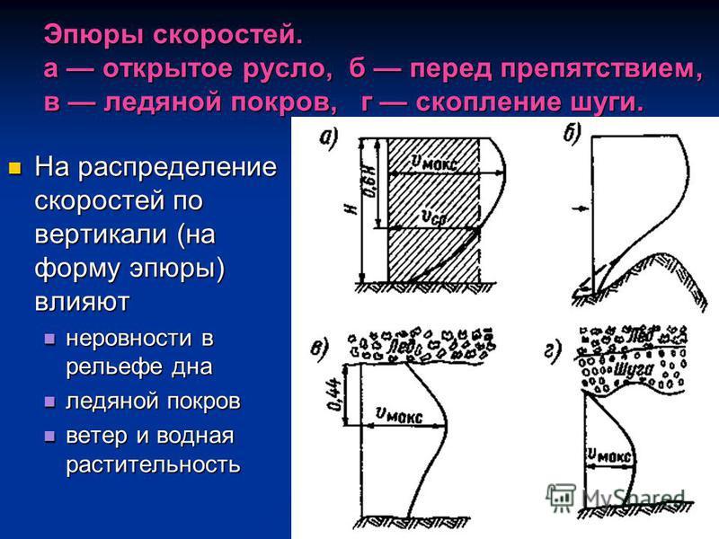 Эпюры скоростей. а открытое русло, б перед препятствием, в ледяной покров, г скопление шуги. На распределение скоростей по вертикали (на форму эпюры) влияют На распределение скоростей по вертикали (на форму эпюры) влияют неровности в рельефе дна неро