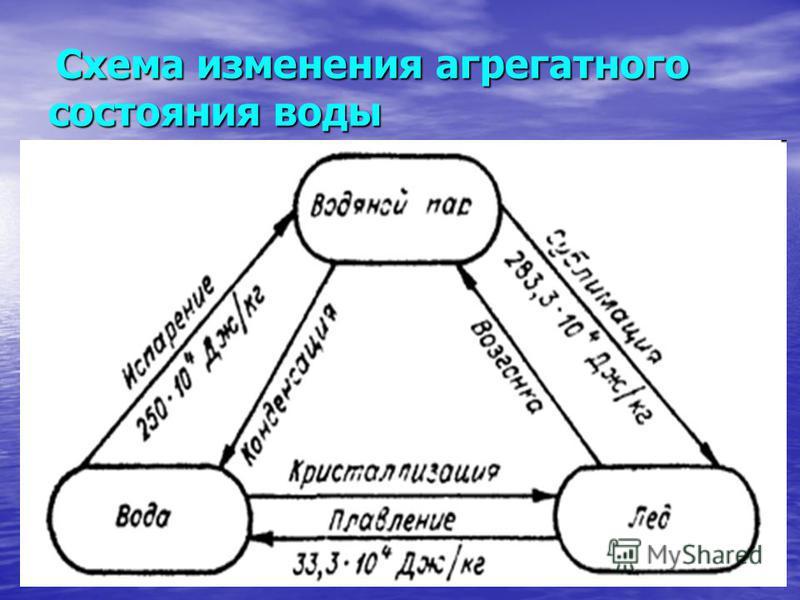 Схема изменения агрегатного состояния воды Схема изменения агрегатного состояния воды