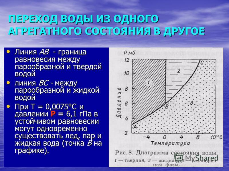 ПЕРЕХОД ВОДЫ ИЗ ОДНОГО АГРЕГАТНОГО СОСТОЯНИЯ В ДРУГОЕ Линия АВ - граница равновесия между парообразной и твердой водой Линия АВ - граница равновесия между парообразной и твердой водой линия ВС - между парообразной и жидкой водой линия ВС - между паро