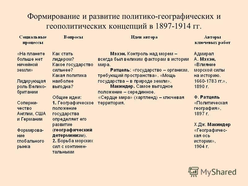 Формирование и развитие политико-географических и геополитических концепций в 1897-1914 гг.