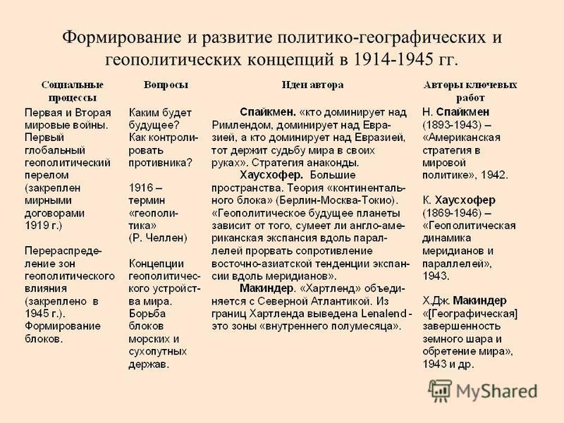 Формирование и развитие политико-географических и геополитических концепций в 1914-1945 гг.