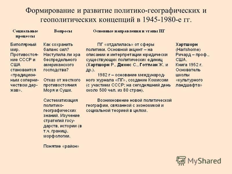 Формирование и развитие политико-географических и геополитических концепций в 1945-1980-е гг.