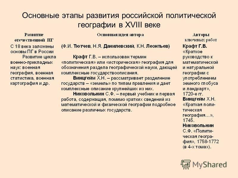 Основные этапы развития российской политической географии в ХVIII веке