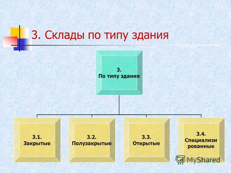 3. Склады по типу здания 3. По типу здания 3.1. Закрытые 3.2. Полузакрыты е 3.3. Открытые 3.4. Специализи рованные