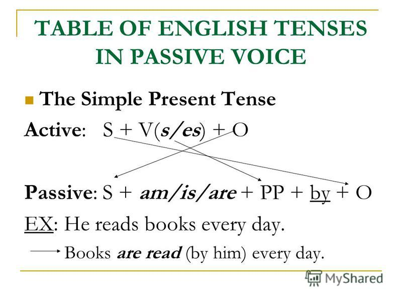TABLE OF ENGLISH TENSES IN PASSIVE VOICE The Simple Present Tense Active: S + V(s/es) + O Passive: S + am/is/are + PP + by + O EX: He reads books every day. Books are read (by him) every day.