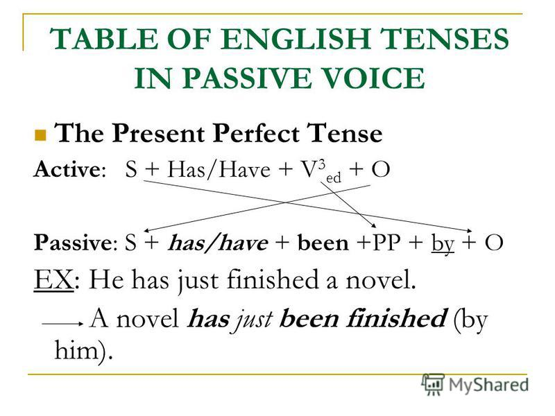 TABLE OF ENGLISH TENSES IN PASSIVE VOICE The Present Perfect Tense Active: S + Has/Have + V 3 ed + O Passive: S + has/have + been +PP + by + O EX: He has just finished a novel. A novel has just been finished (by him).