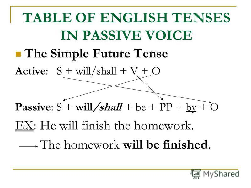 TABLE OF ENGLISH TENSES IN PASSIVE VOICE The Simple Future Tense Active: S + will/shall + V + O Passive: S + will/shall + be + PP + by + O EX: He will finish the homework. The homework will be finished.