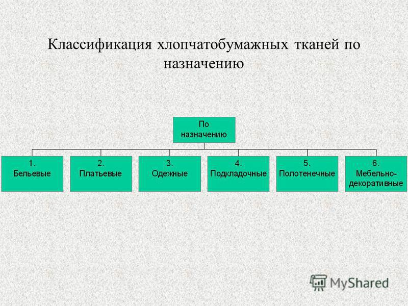 Классификация хлопчатобумажных тканей по назначению