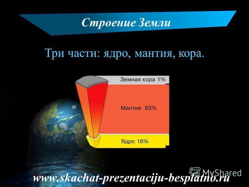 Строение Земли Три части: ядро, мантия, кора. www.skachat-prezentaciju-besplatno.ru