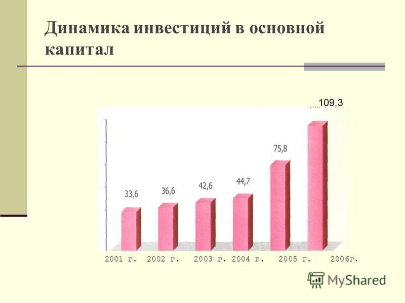 Динамика инвестиций в основной капитал 2001 г. 2002 г. 2003 г. 2004 г. 2005 г. 2006 г. 109,3