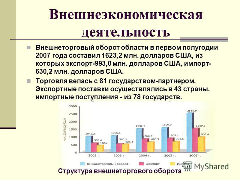 Внешнеэкономическая деятельность Внешнеторговый оборот области в первом полугодии 2007 года составил 1623,2 млн. долларов США, из которых экспорт-993,0 млн. долларов США, импорт- 630,2 млн. долларов США. Торговля велась с 81 государством-партнером. Э