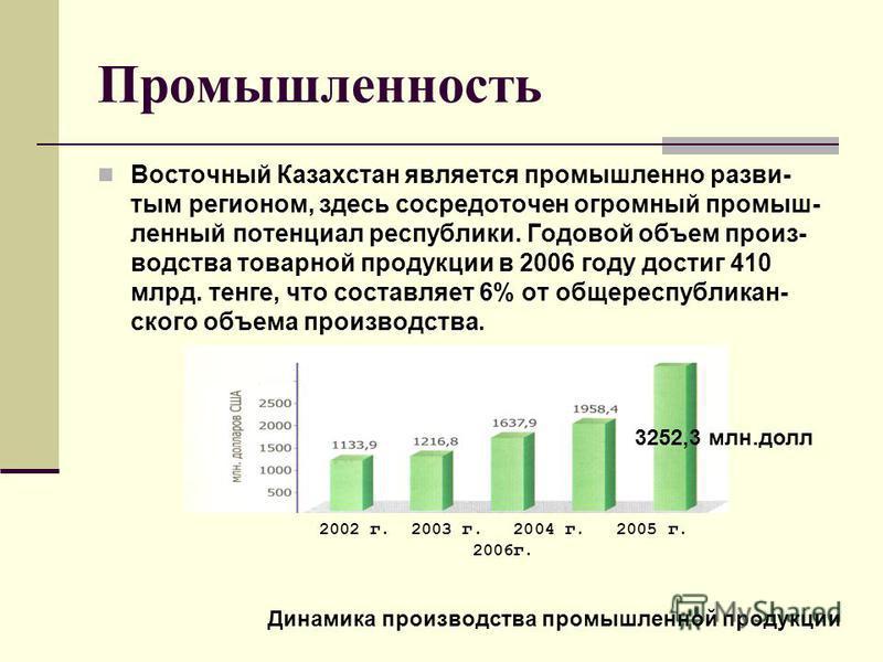 Промышленность Восточный Казахстан является промышленно развитым регионом, здесь сосредоточен огромный промышленный потенциал республики. Годовой объем производства товарной продукции в 2006 году достиг 410 млрд. тенге, что составляет 6% от обще респ