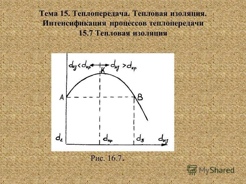 Тема 15. Теплопередача. Тепловая изоляция. Интенсификация процессов теплопередачи 15.7 Тепловая изоляция Рис. 16.7.
